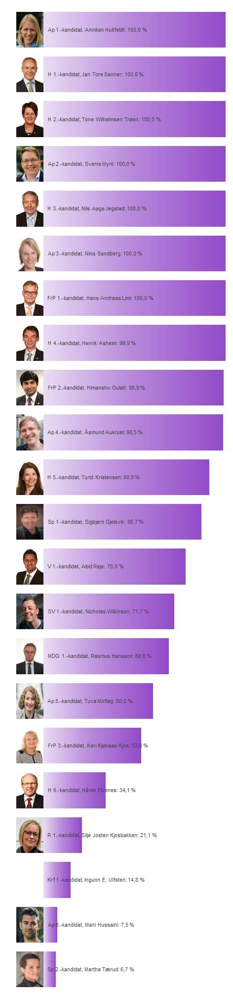 Kandidatenes sannsynlighet for å bli distriktsmandat fra Akershus
