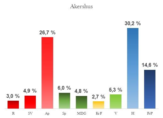Oppslutning i Akershus