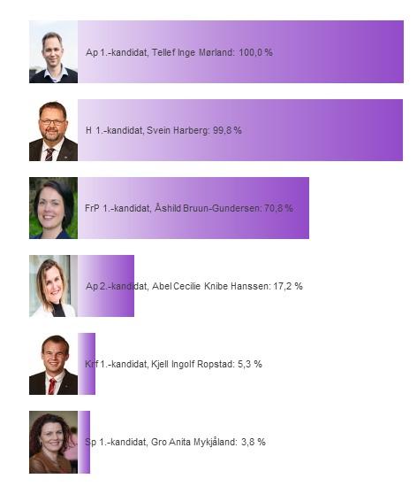 Hver kandidats sannsynlighet for å bli distriktsmandat fra Aust-Agder