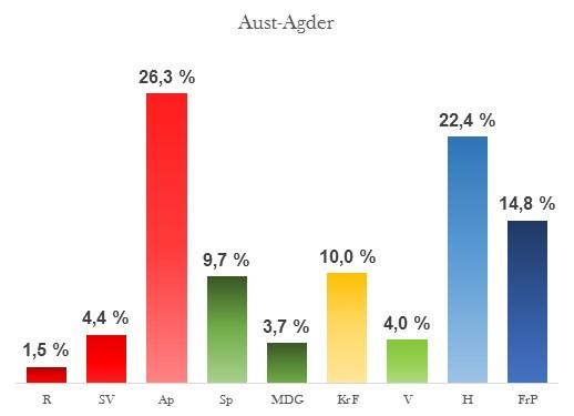Oppslutning Aust-Agder