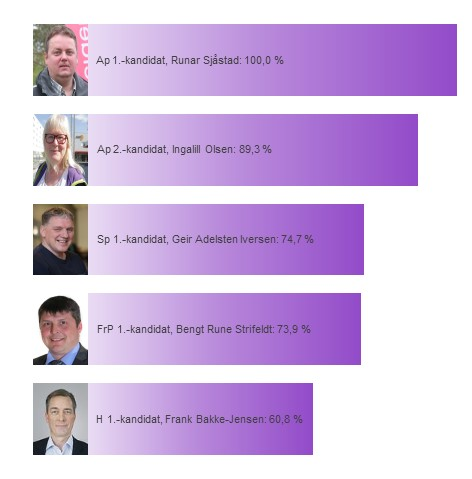 Kandidatenes sannsynlighet for å bli distriktsmandat fra Finnmark
