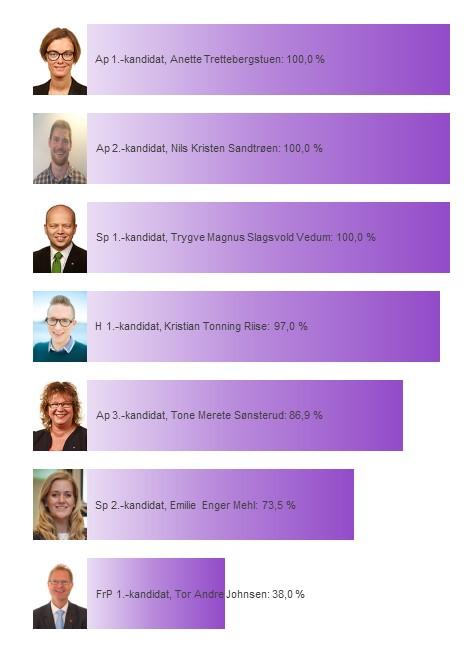 Kandidatenes sannsynlighet for å bli distriktsmandat fra Hedmark