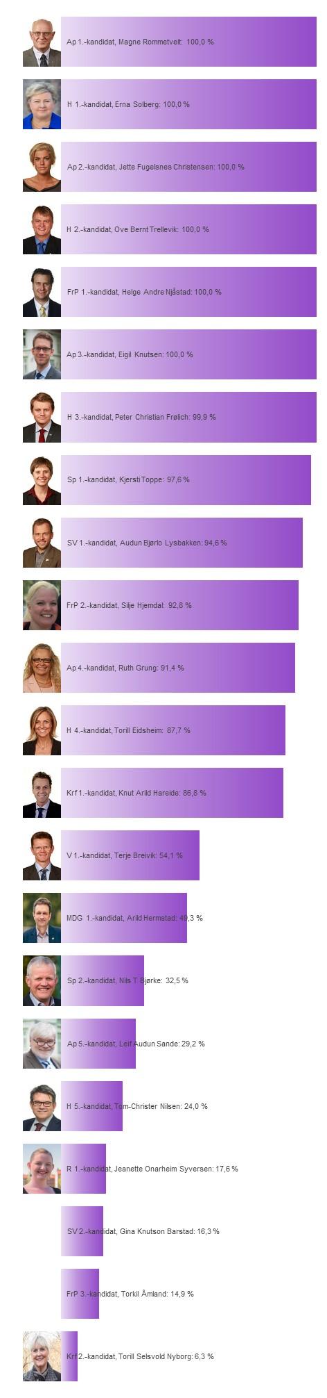 Hver kandidats sannsynlighet for å bli distriktsmandat fra Hordaland