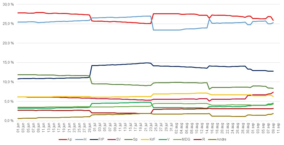 Endring i Hordaland over tid basert på meningsmåling