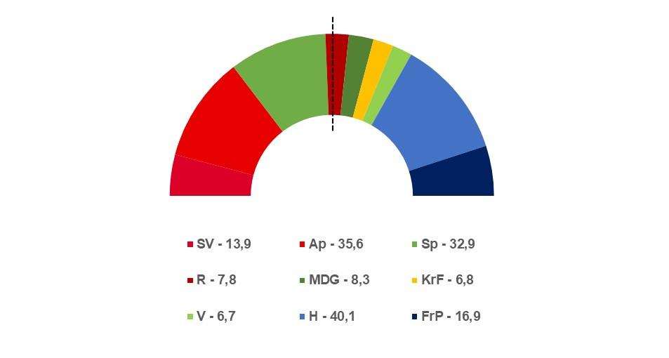 Valgmodell: gjennomsnittlig mandatfordeling