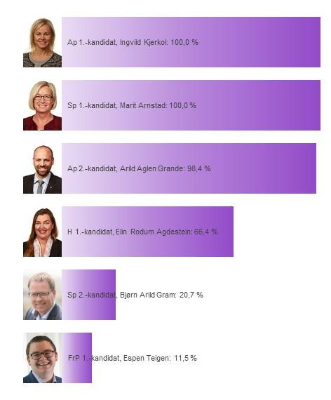 Kandidatenes sannsynlighet for å bli distriktsmandat fra Nord-Trøndelag