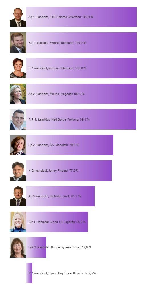 Kandidatenes sannsynlighet for å bli distriktsmandat fra Nordland