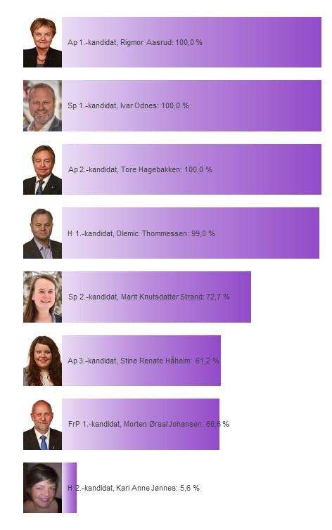 Kandidatenes sannsynlighet for å bli distriktsmandat fra Oppland