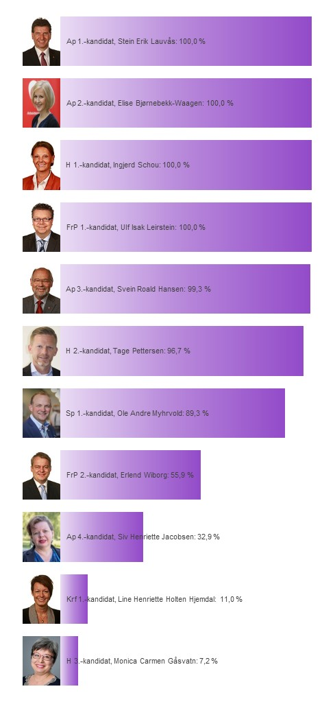 Kandidatenes sannsynlighet for å bli distriktsmandat fra Østfold