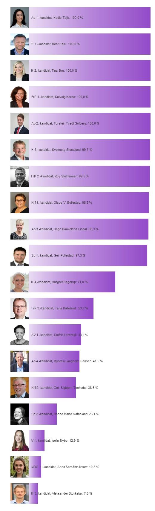 Kandidatenes sannsynlighet for å bli distriktsmandat fra Rogaland