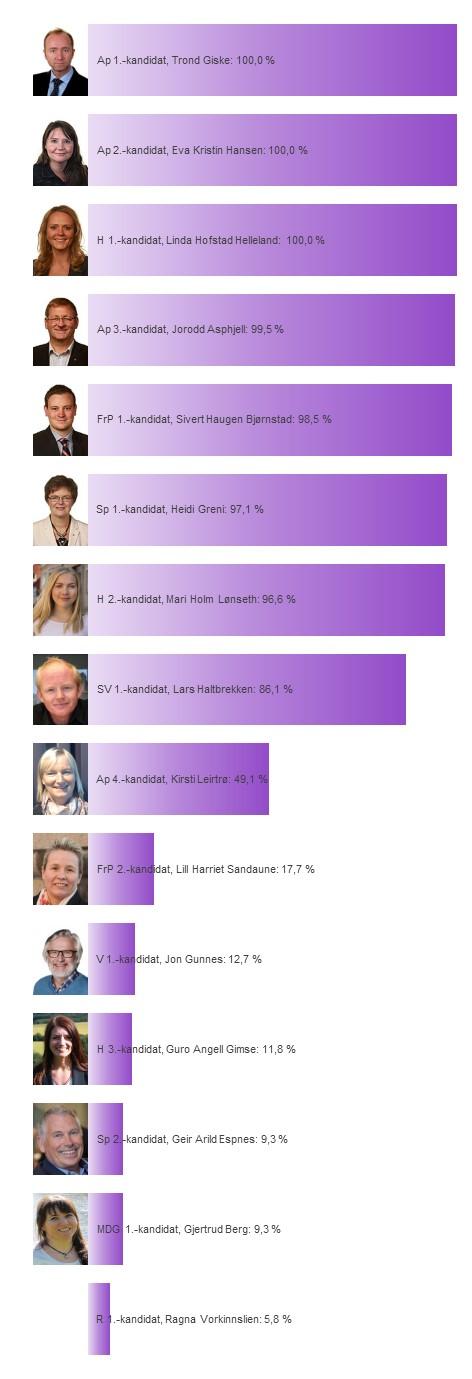 Kandidatenes sannsynlighet for å bli distriktsmandat fra Sør-Trøndelag