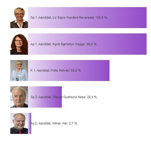 Kandidatenes sannsynlighet for å bli distriktsmandat fra Sogn og Fjordane