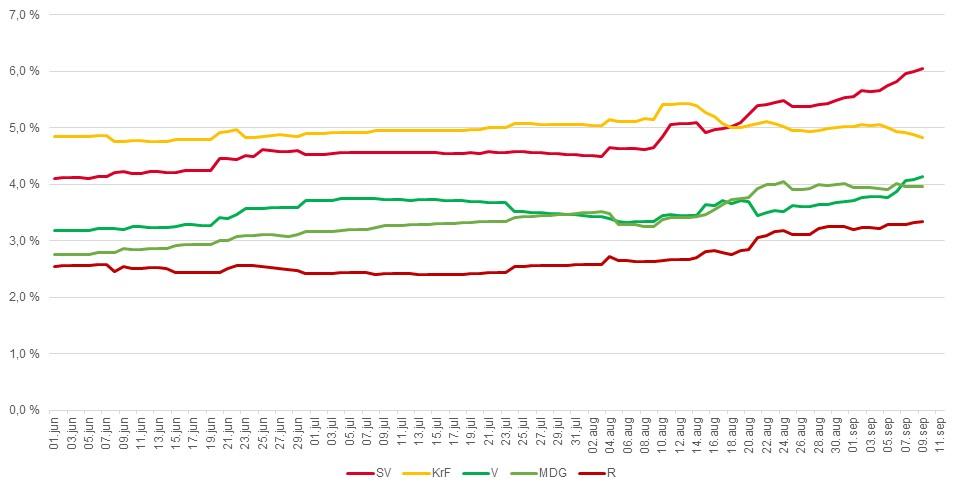 Oppslutning over tid for partiene som kjemper mot sperregrensen