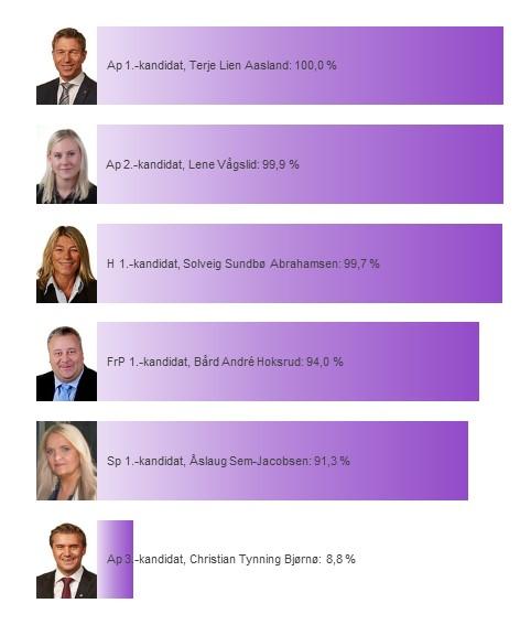 Kandidatenes sannsynlighet for å bli distriktsmandat fra Telemark