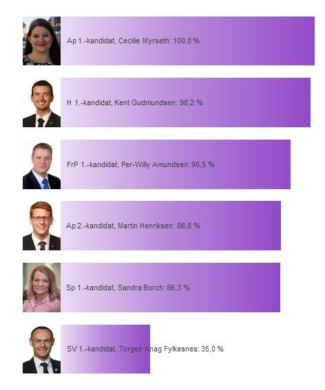 Kandidatenes sannsynlighet for å bli distriktsmandat fra Troms