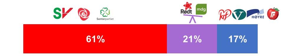 Sannsynlighet for flertall 3. juli ifølge modellen