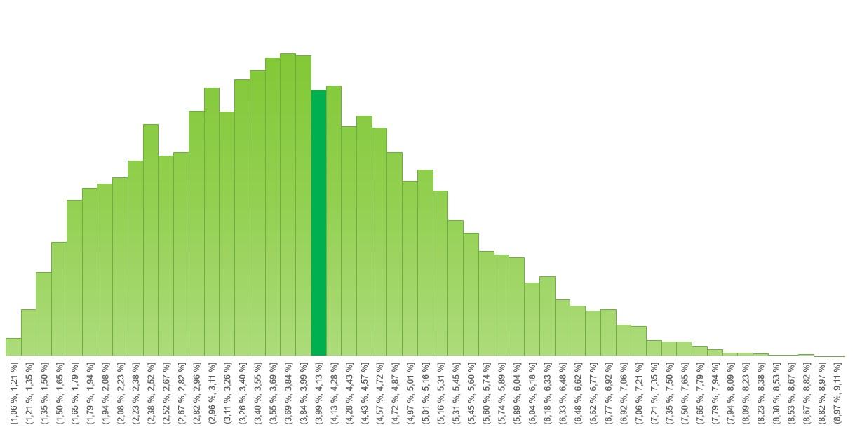 Sannsynlig oppslutning Venstre per 4. juli ifølge modellen