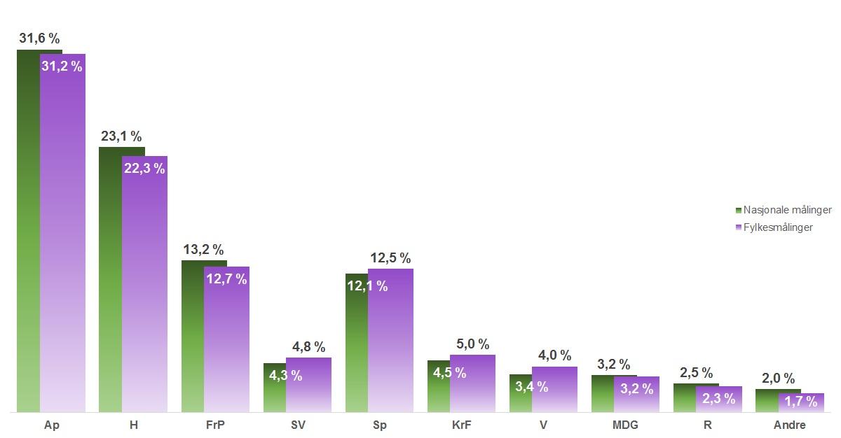 Forskjell på meningsmålinger nasjonalt og fylkesmålinger
