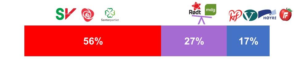 Sannsynlighet basert på nasjonale målinger per 9. juli