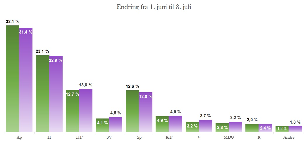 Endring 1. juni til 3. juli i modellen
