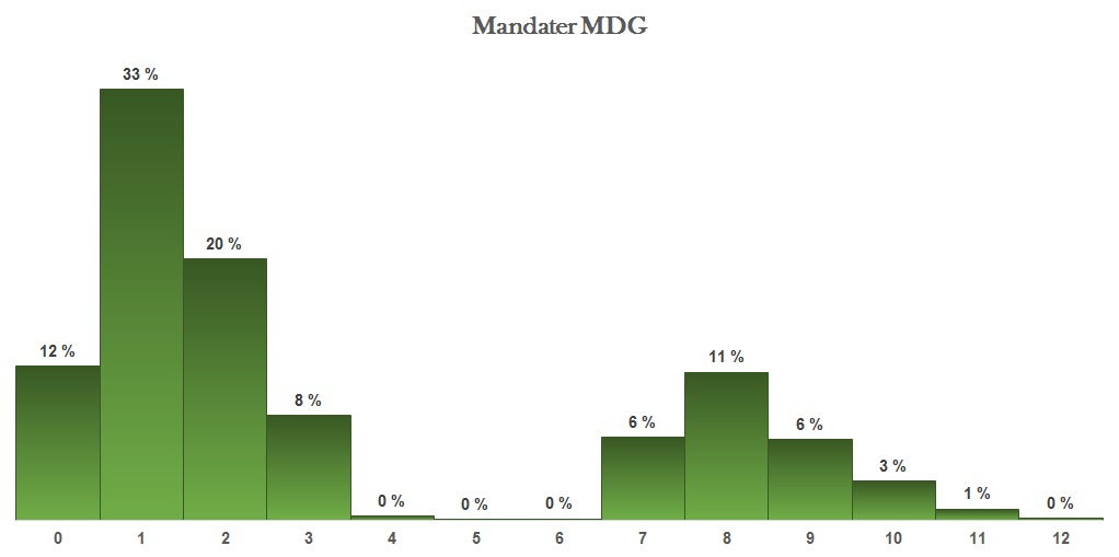 Sannsynlig mandatfordeling MDG