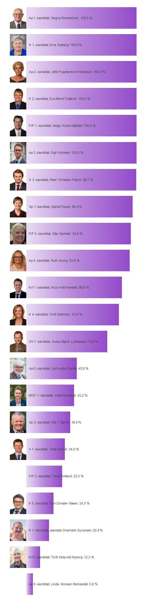 Fokus på Hordaland, kandidater