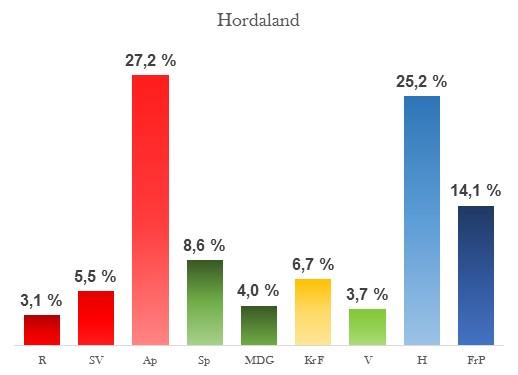 Oppslutning Hordaland per 16. august