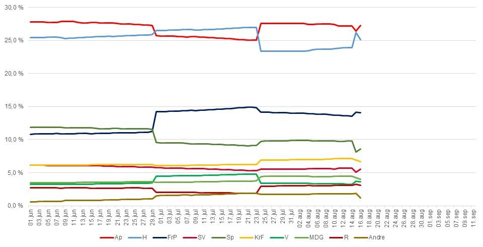 Oppslutning over tid i Hordaland til 16. august