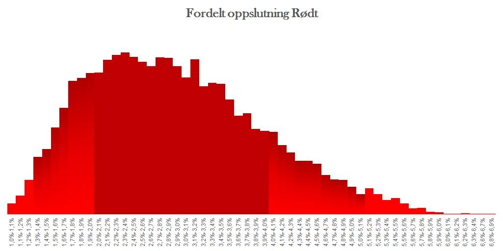 Fordelt oppslutning Rødt ved siste kjøring av modellen