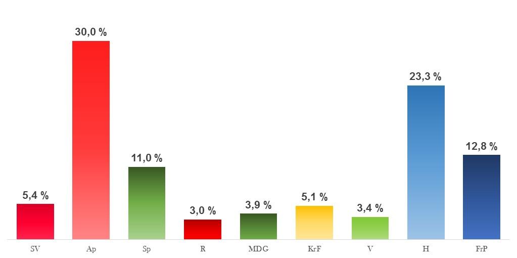 Snittet av meningsmålinger per 21. august