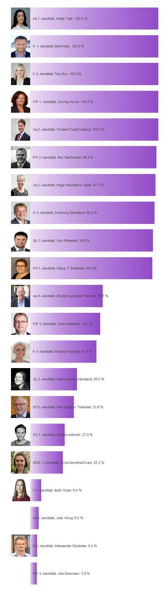 Fokus på Rogaland, kandidater