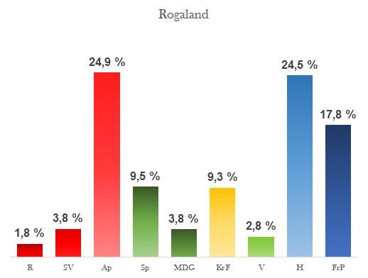 Oppslutning Rogaland per 26. august