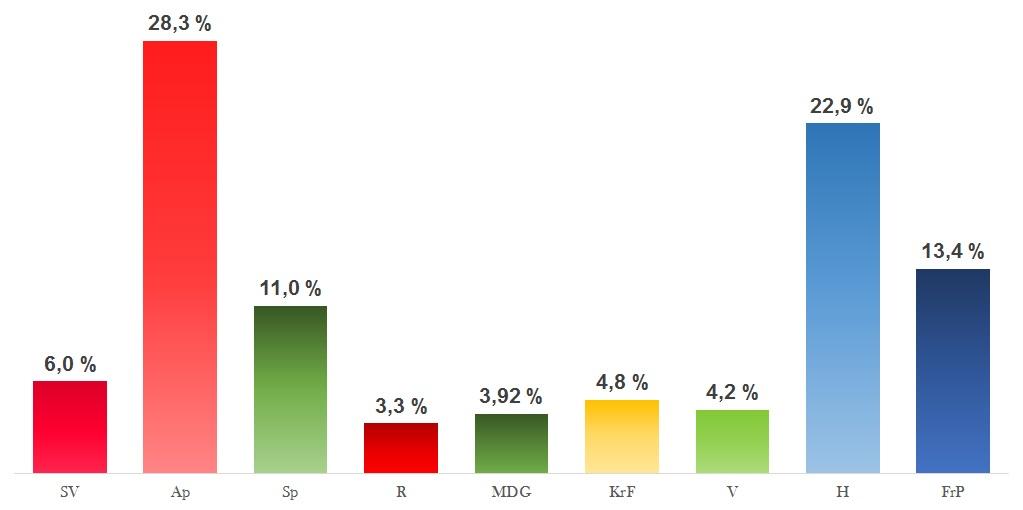 Snitt av meningsmåling i fylker