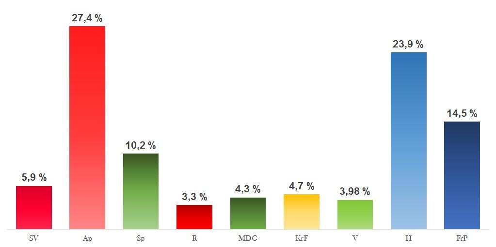 Nasjonalt snitt dagen før valget meningsmåling
