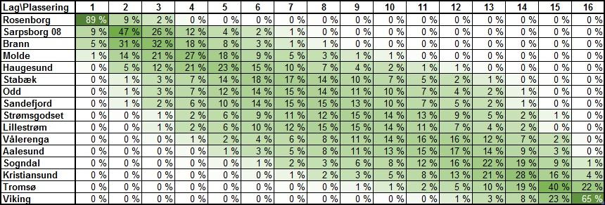 Sannsynlig tabellplassering runde 22 - Eliteserien