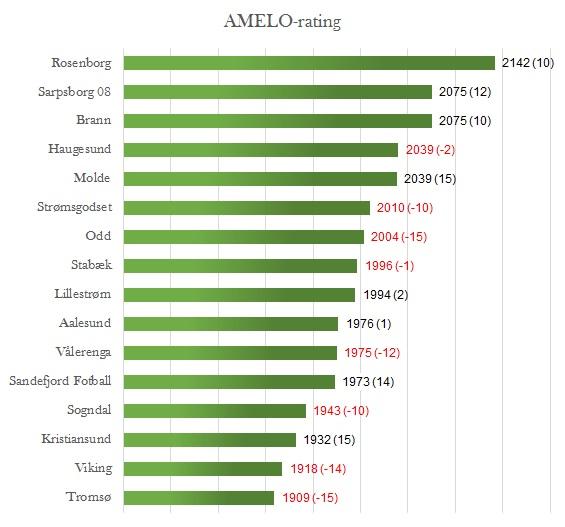 AMELO-rating runde 22 - Eliteserien