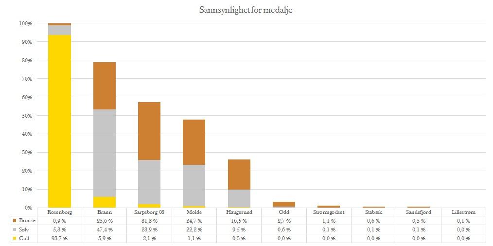 Medaljesannsynlighet før 23. runde - Eliteserien