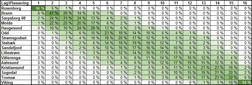 Sannsynlig tabellplassering runde 23 - Eliteserien