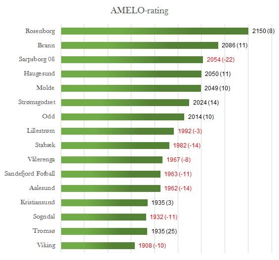 AMELO-rating runde 23 - Eliteserien