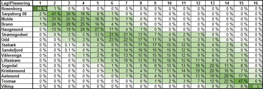 Sannsynlig tabellplassering runde 24 - Eliteserien