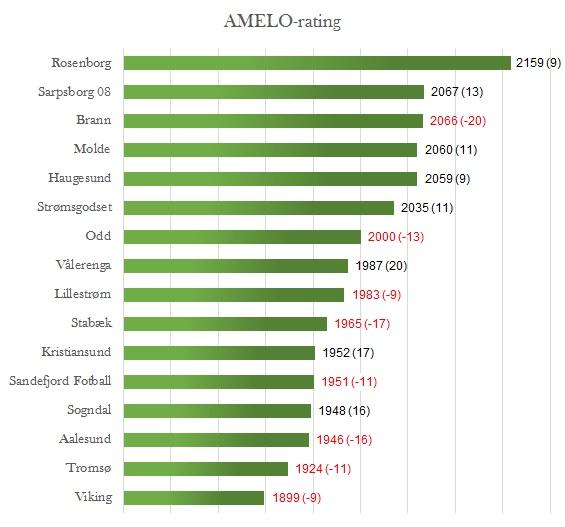 AMELO-rating runde 24 - Eliteserien