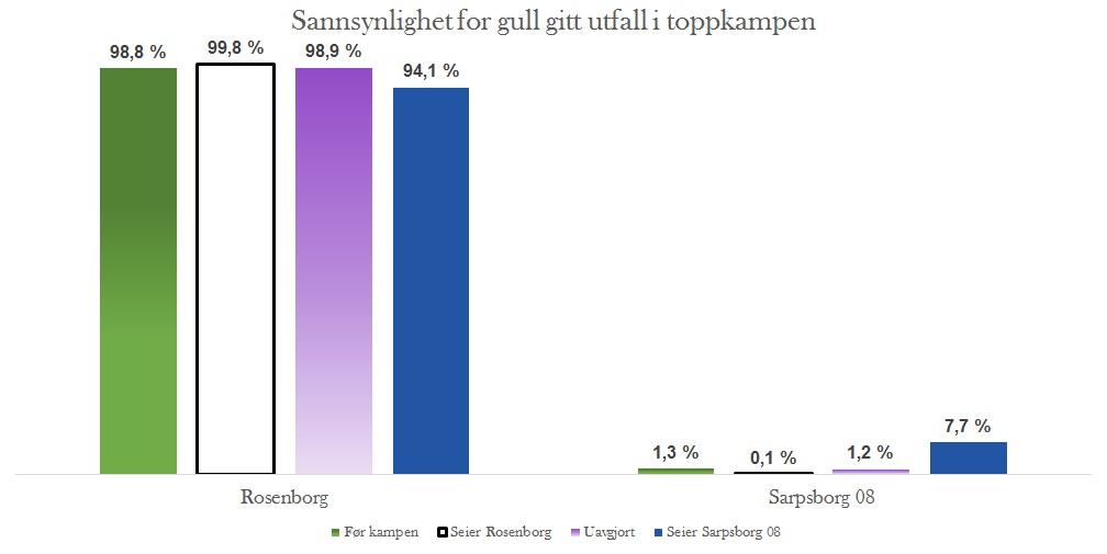 Sannsynlighet for gull gitt utfall i Rosenborg - Sarpsborg 08