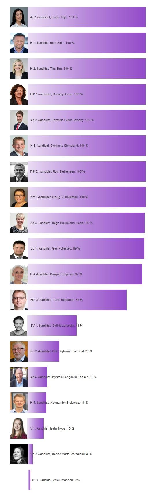 Rogaland sine kandidater