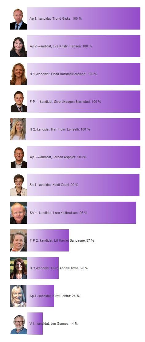 Sør-Trøndelag sine kandidater