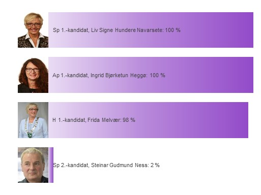 Sogn og Fjordane sine kandidater