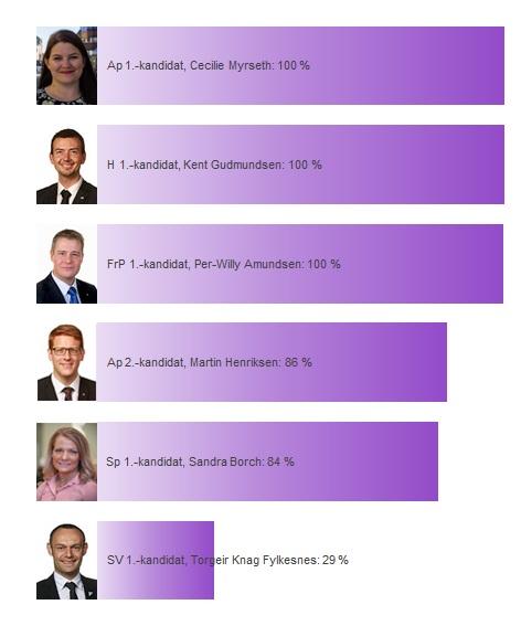 Troms sine kandidater
