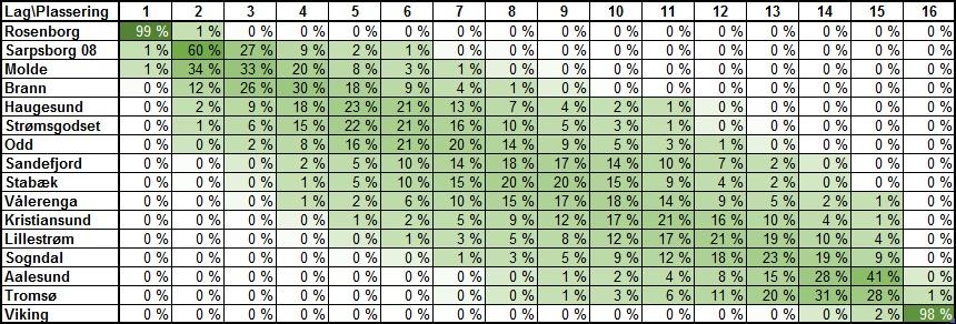 Sannsynlig tabellplassering runde 25 - Eliteserien
