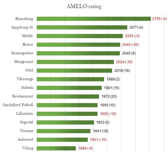 AMELO-rating runde 25 - Eliteserien