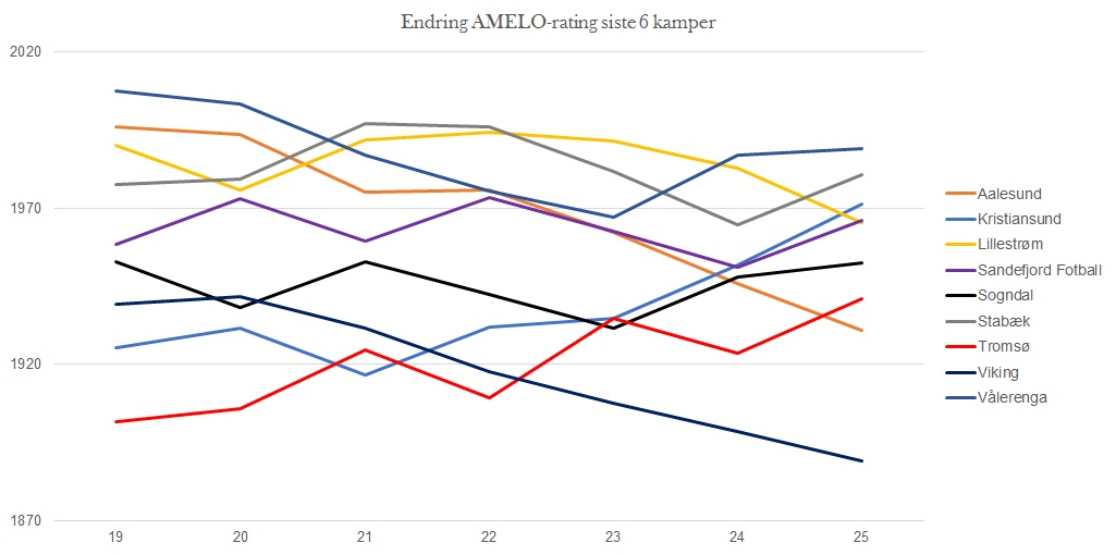 Endring AMELO-rating