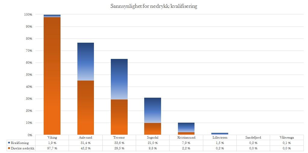 Sannsynlighet nedrykk runde 26 - Eliteserien